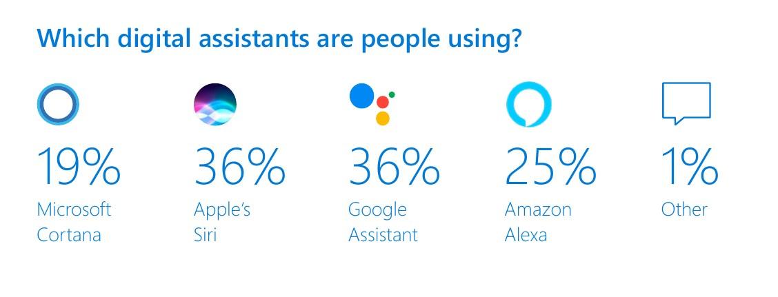 میزان استفادهی کاربران از دستیارهای صوتی شرکتهای مختلف